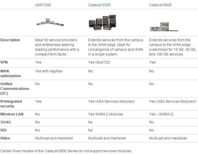 WAN Purpose- ASR1000, Catalyst 6500, Catalyst 6800