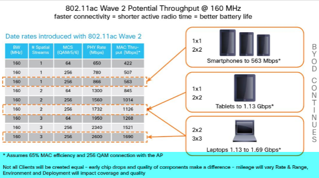 802.11ac Wave 2 Potential Throughput