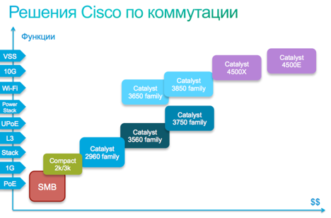 Cisco solutions for switching