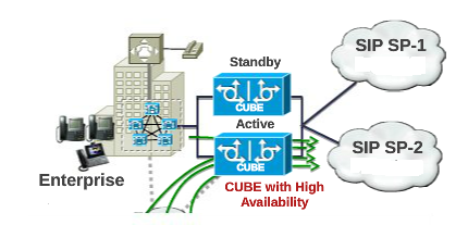 sp_network-Configuration