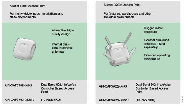 AP 3700 Models and Eco-Packs