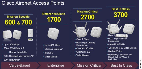 Access Point Portfolio Placement