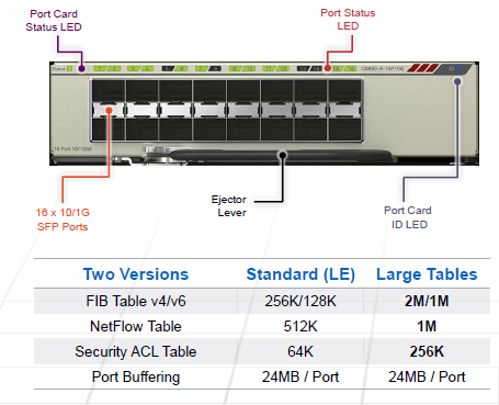16-port SFP+ Multi-rate Port Card-001