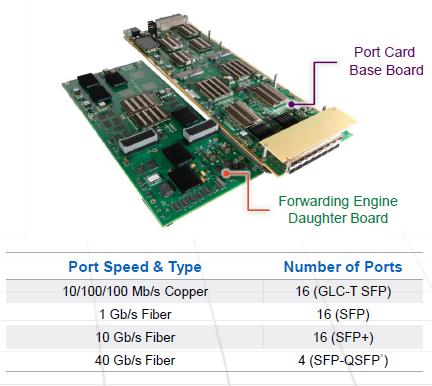 16-port SFP+ Multi-rate Port Card-002