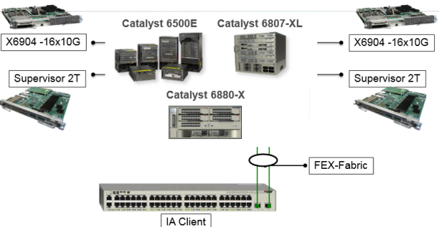 Cisco Catalyst Instant Access-Components02