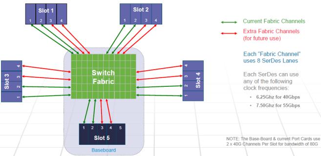 Fabric Channel Distribution-Cisco 6880-X Series-001