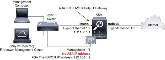 network deployment for the ASA 5508-X or ASA 5516-X with the ASA FirePOWER module