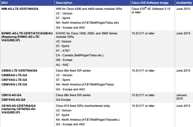 Overview of Cisco 4G-LTE Connection Options