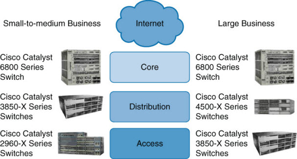 Cisco Catalyst Switches-01