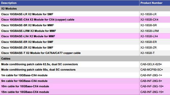 Ordering Cisco X2 and Respective Cables