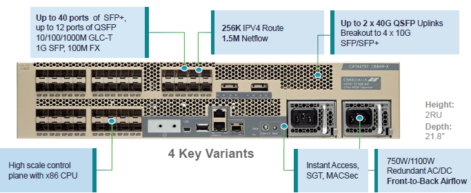 Introducing Catalyst 6840-X