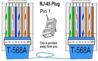 Cisco CCNA Part: Types of Ethernet Cabling – Router Switch Blog