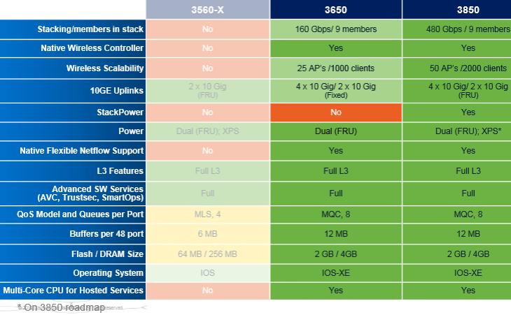 The Cisco 3650 & 3850 Feature Matrix