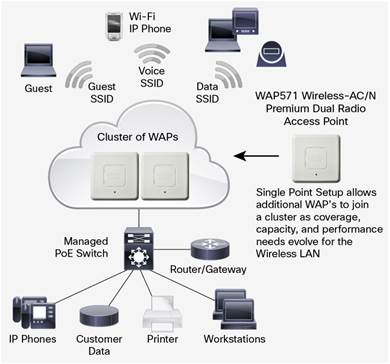 a typical wireless access point configuration-