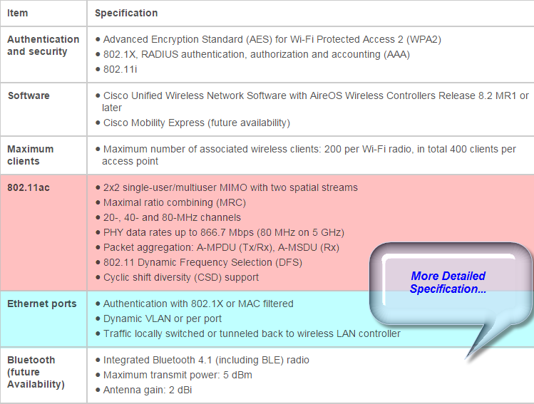 the specifications for the Cisco Aironet 1810W Series Access Points
