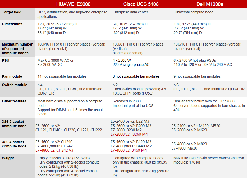 HUAWEI E9000 vs. Cisco UCS 5108 vs. Dell M1000e