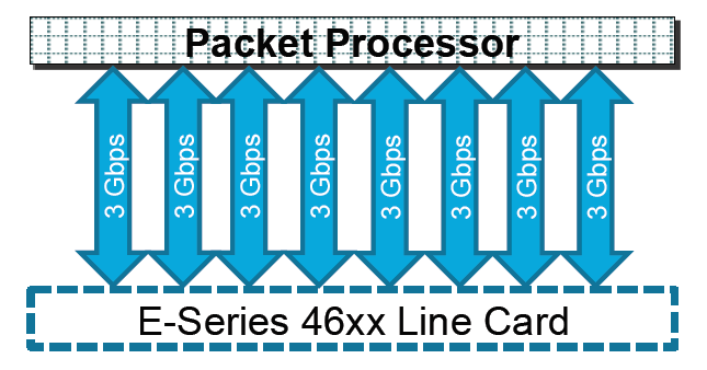 E-Series 46xx Line Card