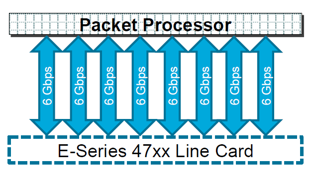E-Series 47xx Line Card