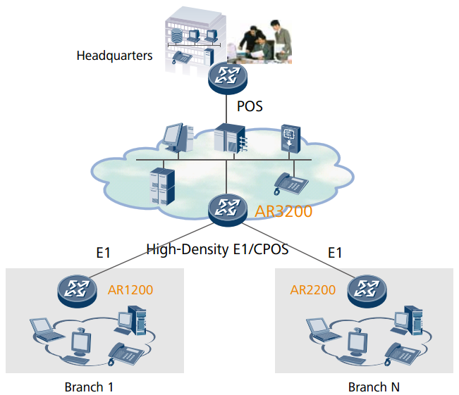 Branch access through high density E1 aggregation