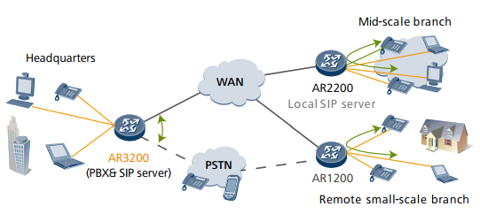 IP PBX application
