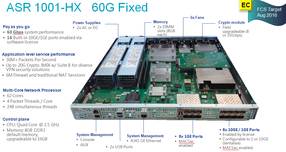 ASR 1001-HX   60G Fixed
