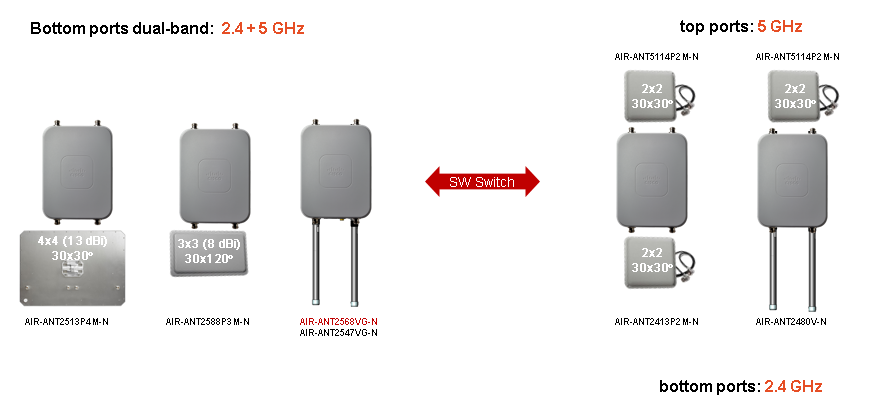 The New Cisco Outdoor 1560 Access Point is Correct for You – Router
