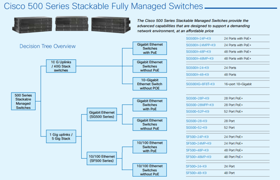 Cisco 500 Series Stackable Fully Managed Switches-01