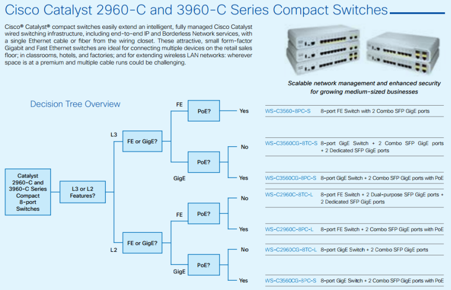 Cisco Catalyst 2960-C and 3960-C Series Compact Switches-01