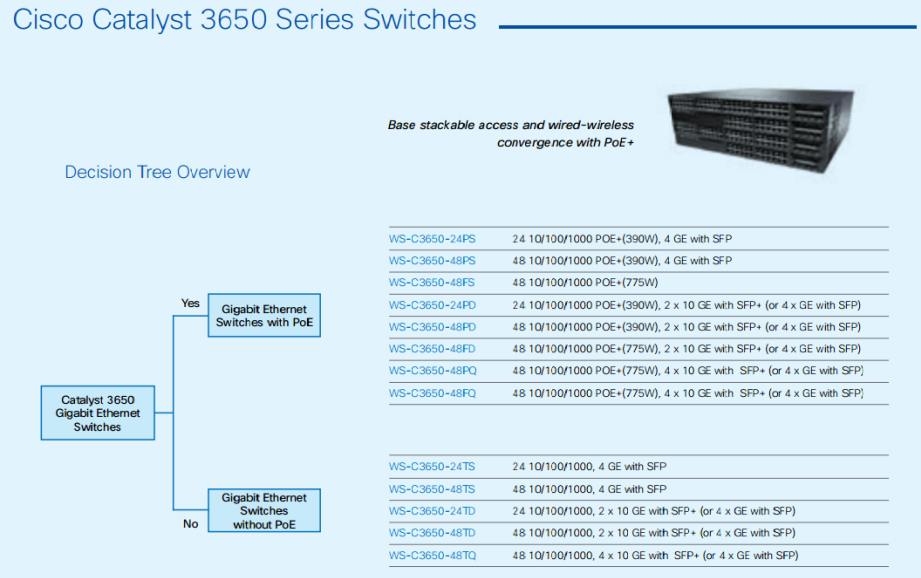 Cisco Catalyst 3650 Series Switches-Decision Tree Overview-01