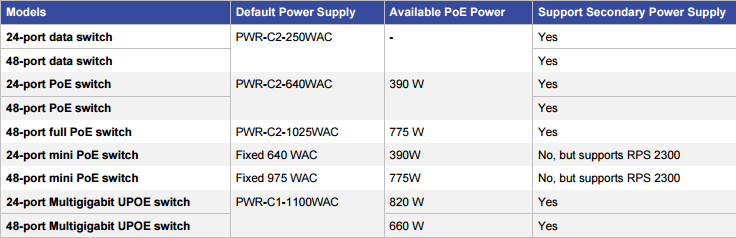 Switch Models and Corresponding Default Power Supplies