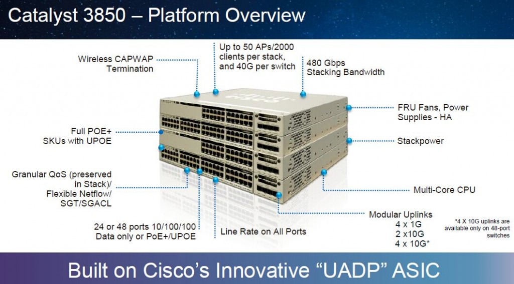 Catalyst 3850–Platform Overview