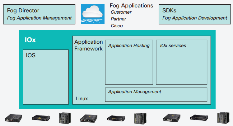 Cisco IOx Application Framework