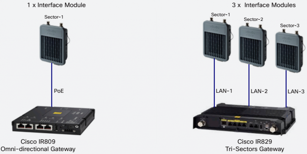 Cisco Tri-Sectors Gateway