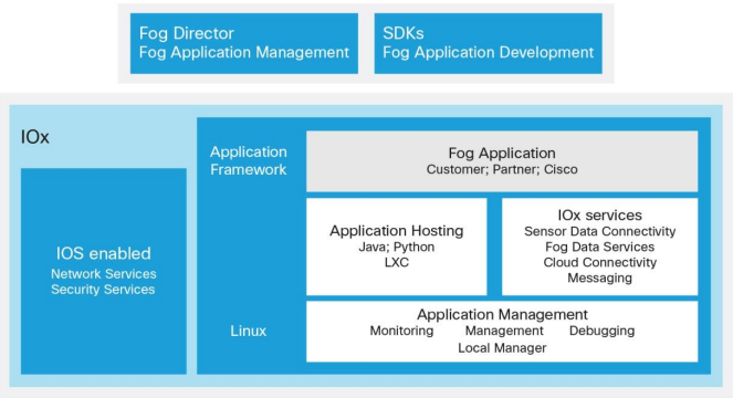 Major Components of the Cisco IOx Application Framework
