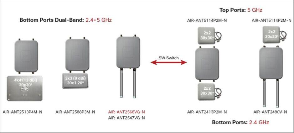 Antenna Configuration Options-Cisco 1560 AP