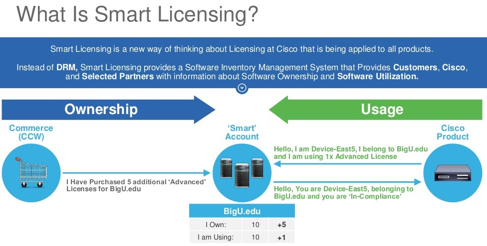 smart-accounts-and-smart-software-licensing-o
