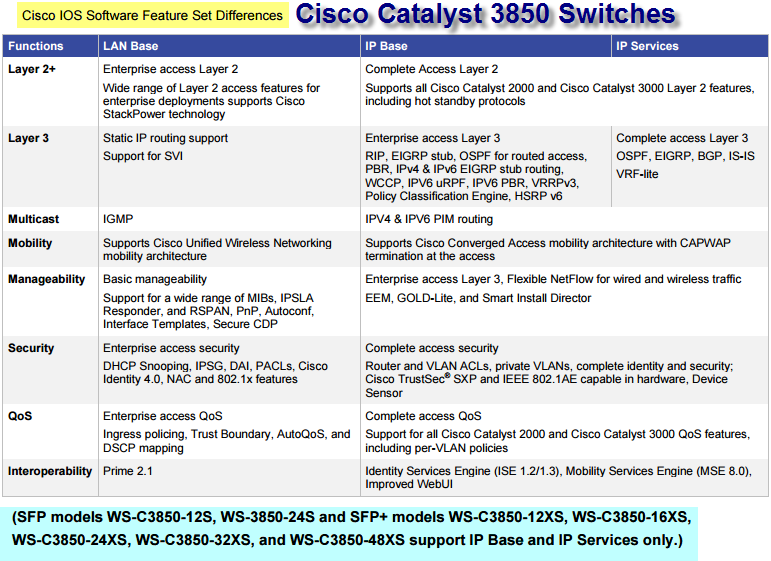 the Cisco Catalyst 3850 switches support-Software