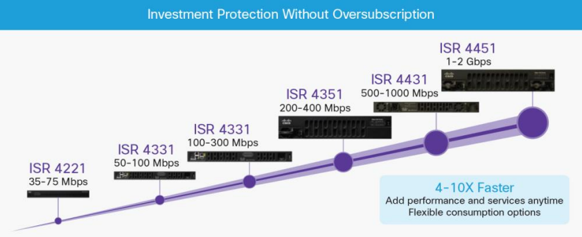 Cisco 4000 Series ISRs Performance Comparison