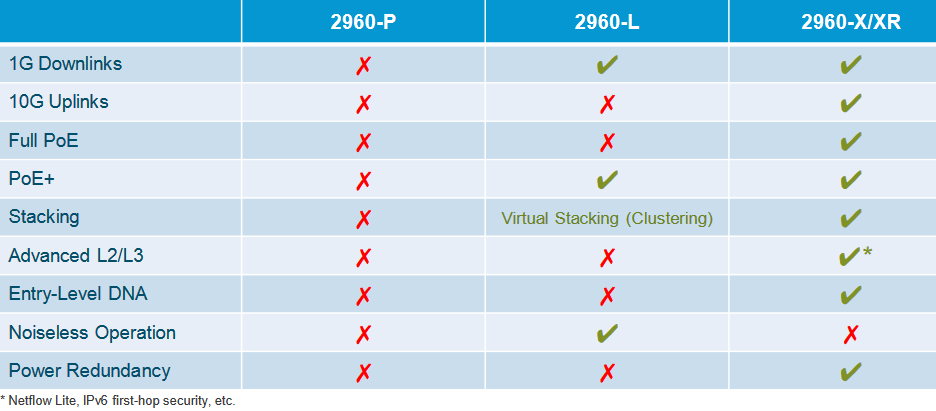 Comparing Cisco Catalyst 2960 Families