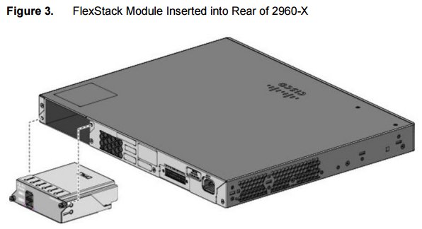FlexStack Module Inserted into Rear of 2960-X
