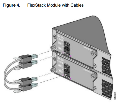 FlexStack Module with Cables