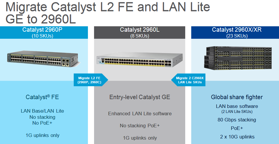 Migrate Catalyst L2 FE and LAN Lite GE to 2960L
