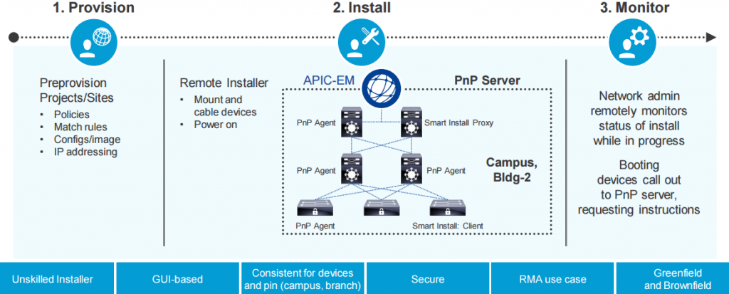 Network Plug-n-Play with Cisco APIC-EM