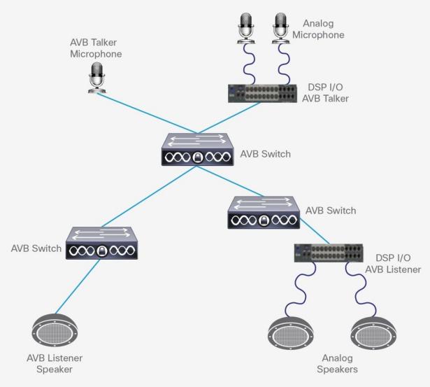 Simple AVB Network