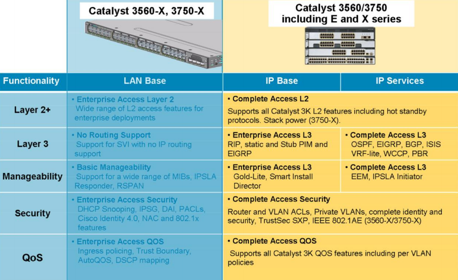 feature sets supported on the Cisco Catalyst 3K