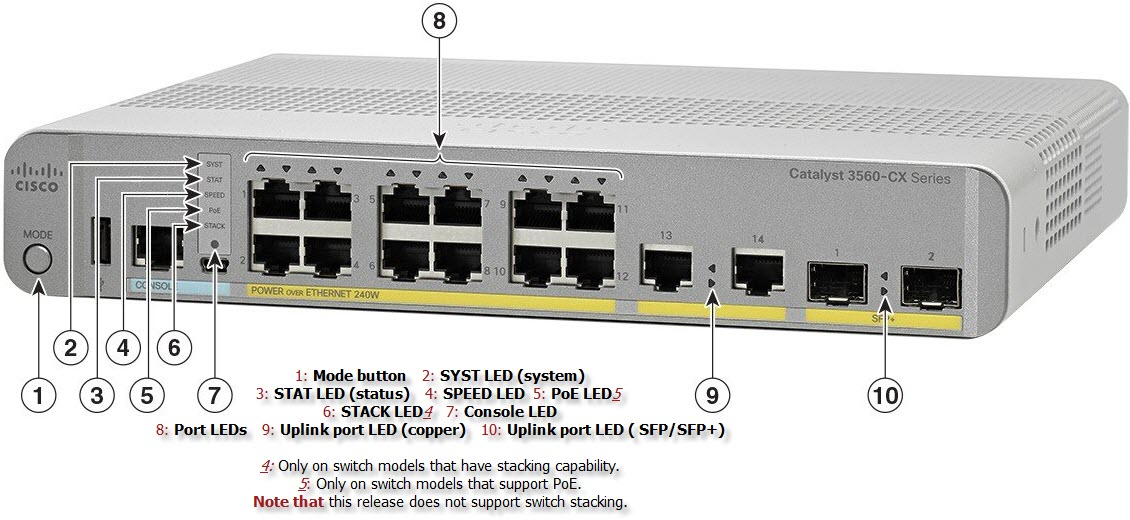 With Cisco Compact Switches You Can… – Router Switch Blog
