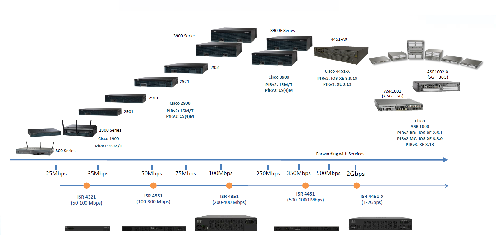 Cisco 1941 vpn throughput