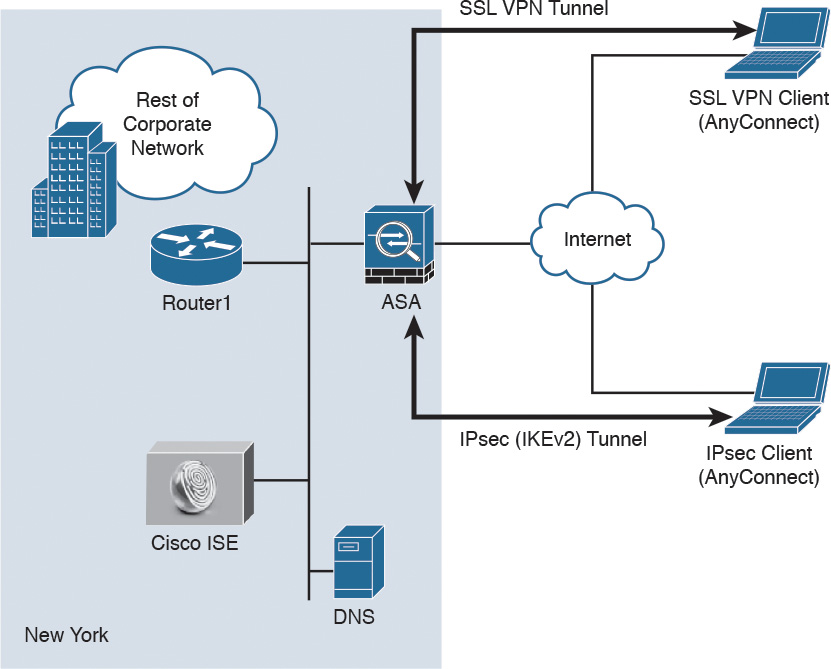 Cisco asa internet through vpn