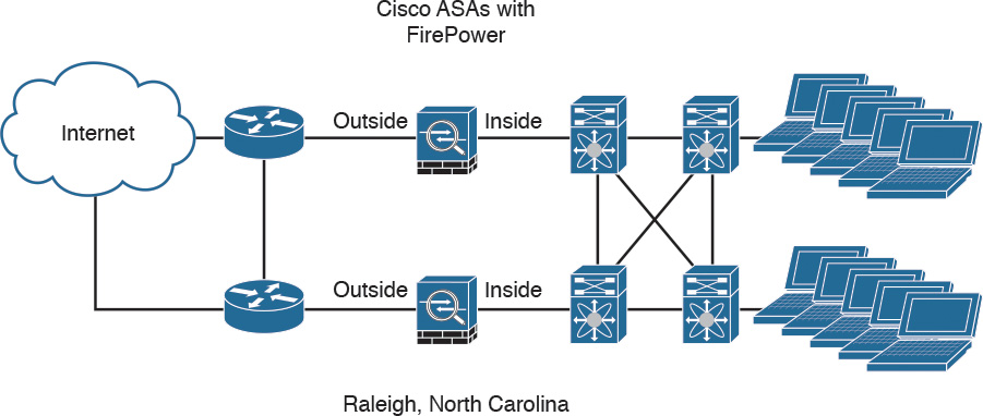 How to Deploy the Cisco ASA FirePOWER Services in the