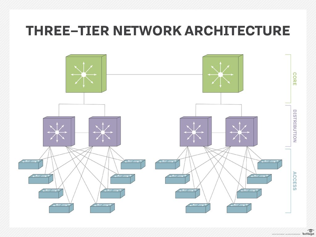 The Roles Campus Lan Switches Play In A Modern Enterprise Network Wireless Architecture Diagram From High Level Perspective All End Devices Such As Pcs Laptops Servers And Connect To What Is Referred Access Layer